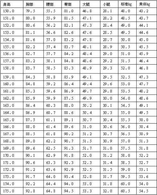女性体重对照表,测试下你是标准or美体or模特身材