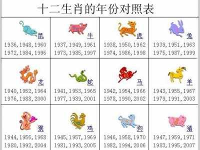 生肖表 十二生肖的年份对照表