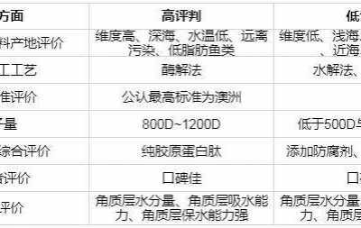 十大胶原蛋白排行榜 2018年胶原蛋白十大品牌排行榜